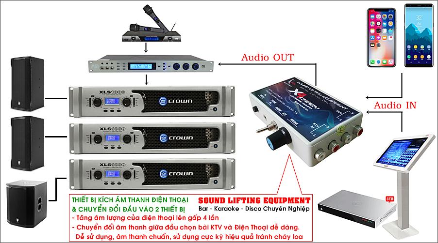 Sơ đồ lắp đặt thiết bị với dàn máy Karaoke