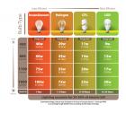 Lợi ích của đèn led trong thiết kế nội thất căn nhà của bạn