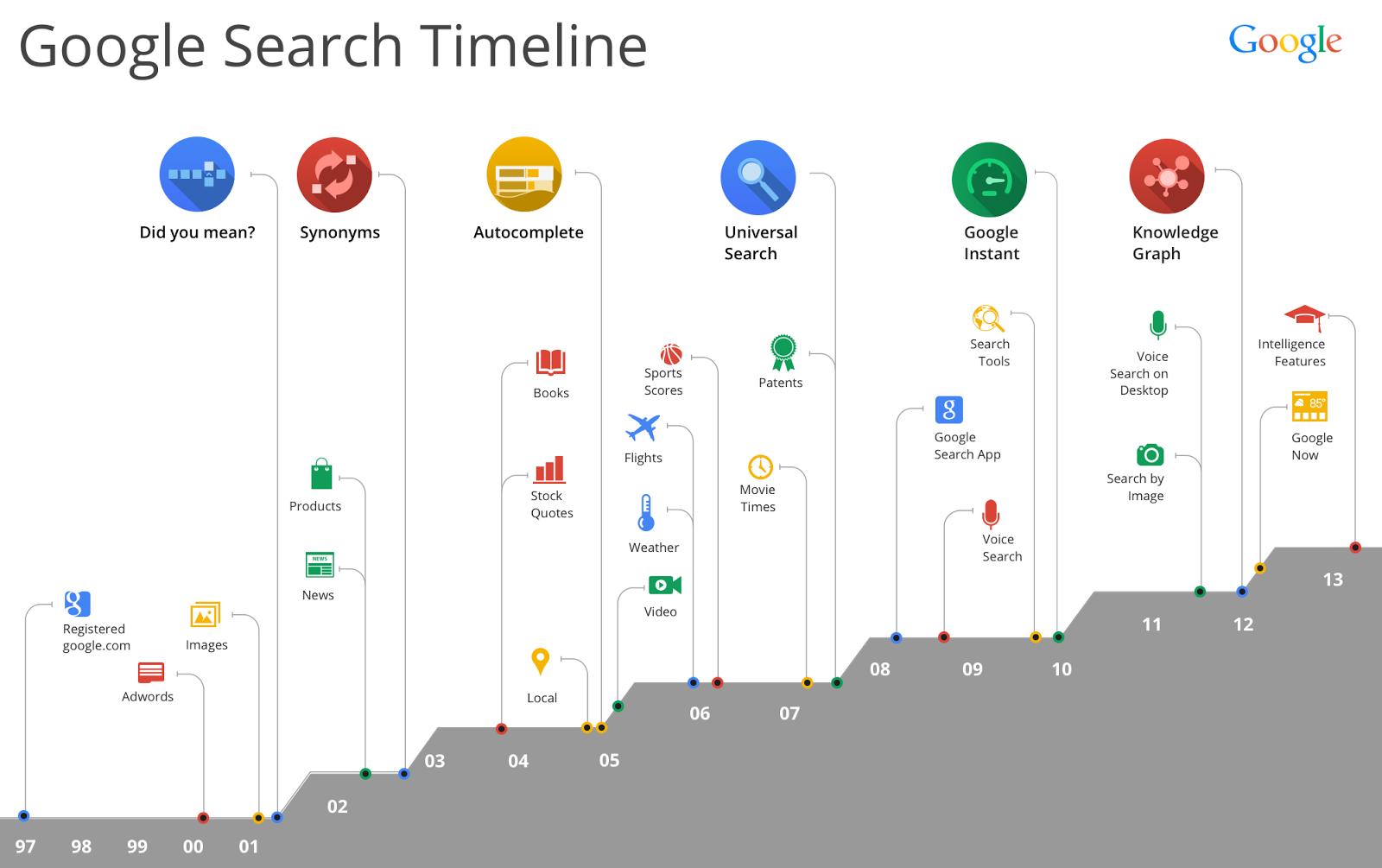 HummingBird   Thay đổi tất yếu của thuật toán tìm kiếm Google