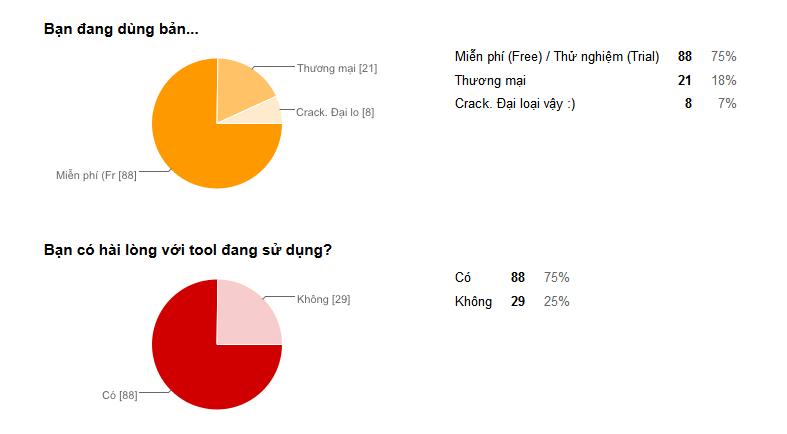 Kết quả khảo sát công cụ phân tích liên kết